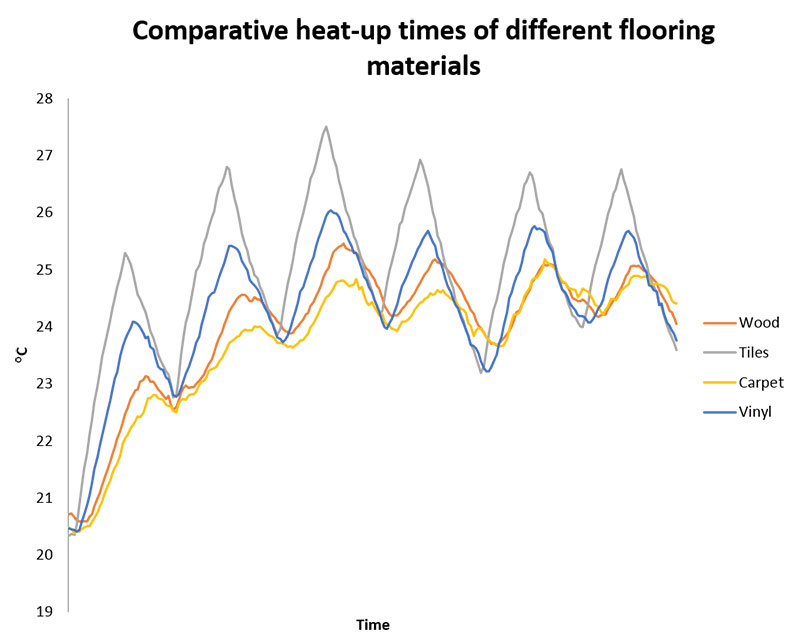 comparative heat-up times graph of different flooring materials for underfloor heating