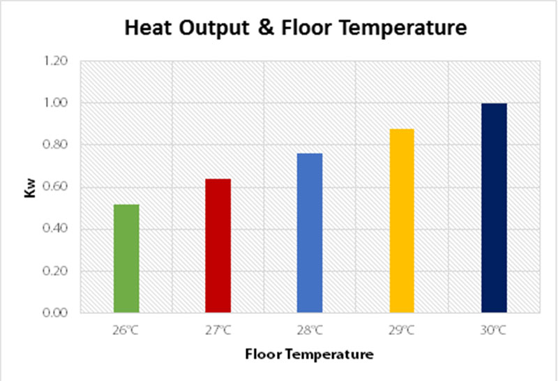 heat output and floor temperature chart for underfloor heating